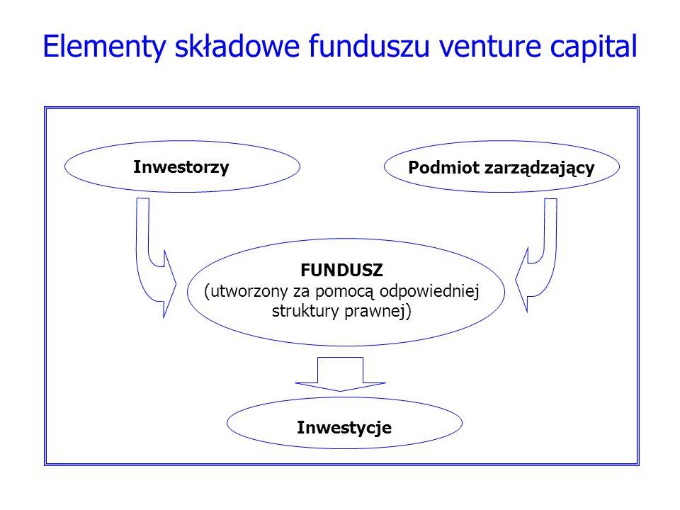 Elementy składowe funduszu venture capital