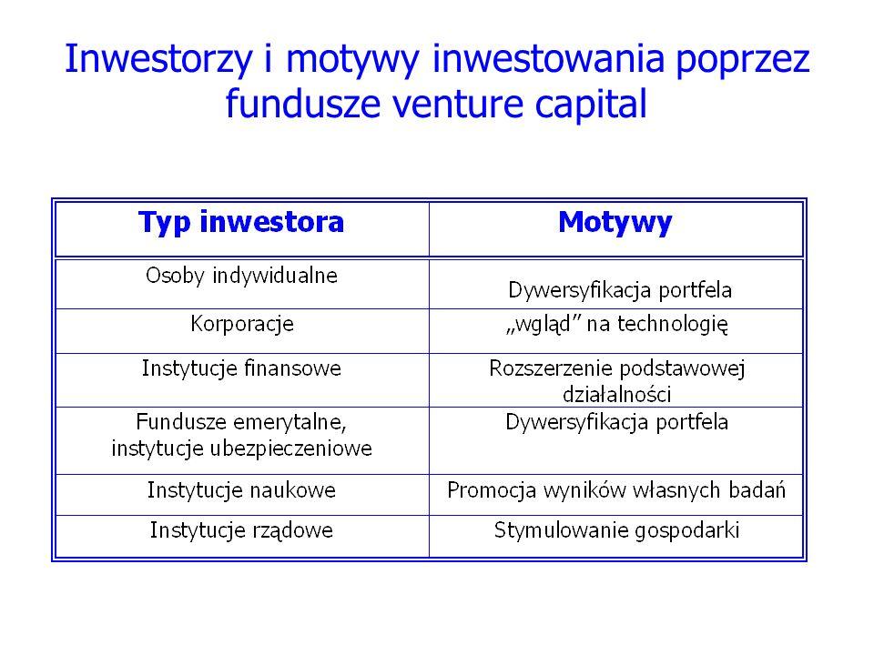 Inwestorzy i motywy inwestowania poprzez fundusze venture capital