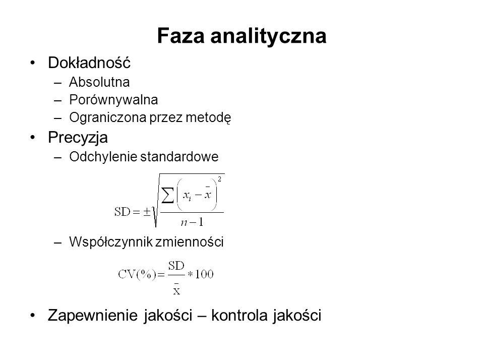 Faza analityczna Dokładność Precyzja