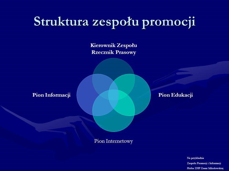 Struktura zespołu promocji