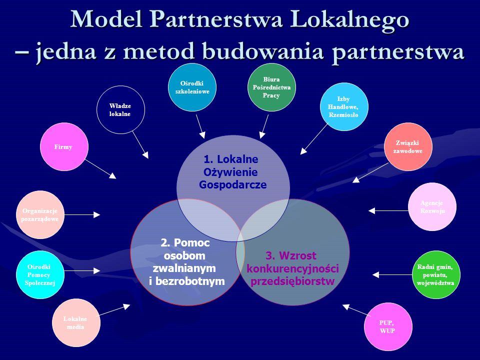 Model Partnerstwa Lokalnego – jedna z metod budowania partnerstwa