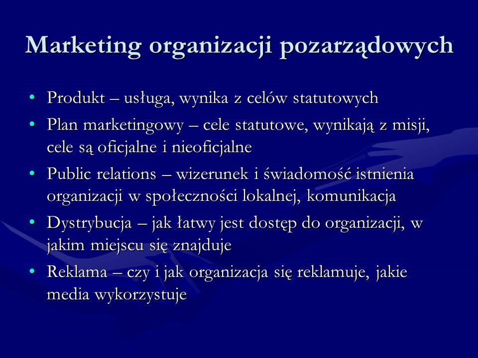 Marketing organizacji pozarządowych