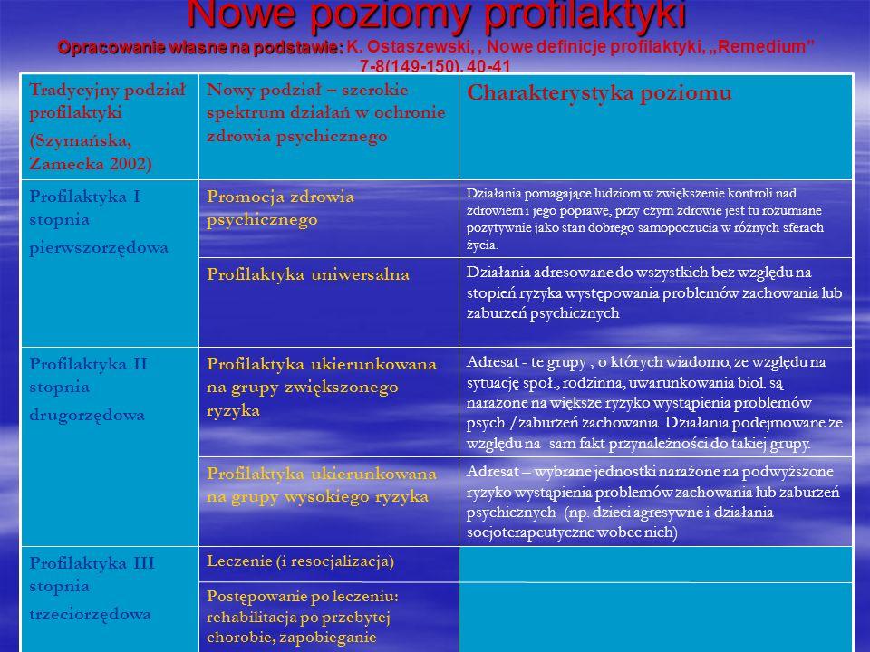 Nowe poziomy profilaktyki Opracowanie własne na podstawie: K