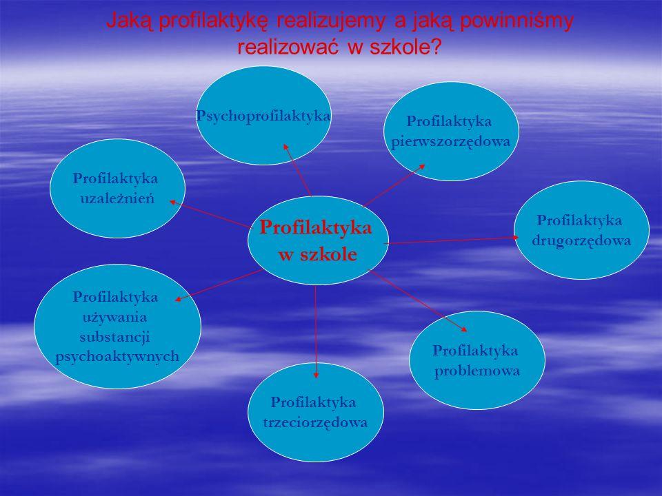 Jaką profilaktykę realizujemy a jaką powinniśmy realizować w szkole