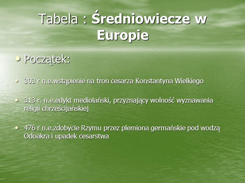 Tabela : Średniowiecze w Europie