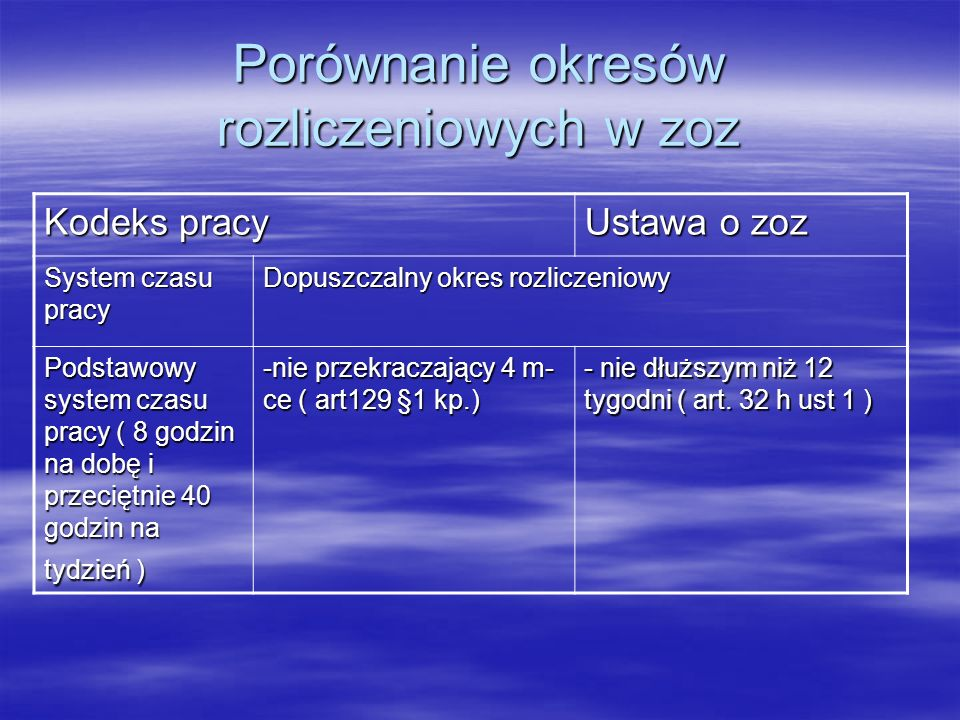 Porównanie okresów rozliczeniowych w zoz