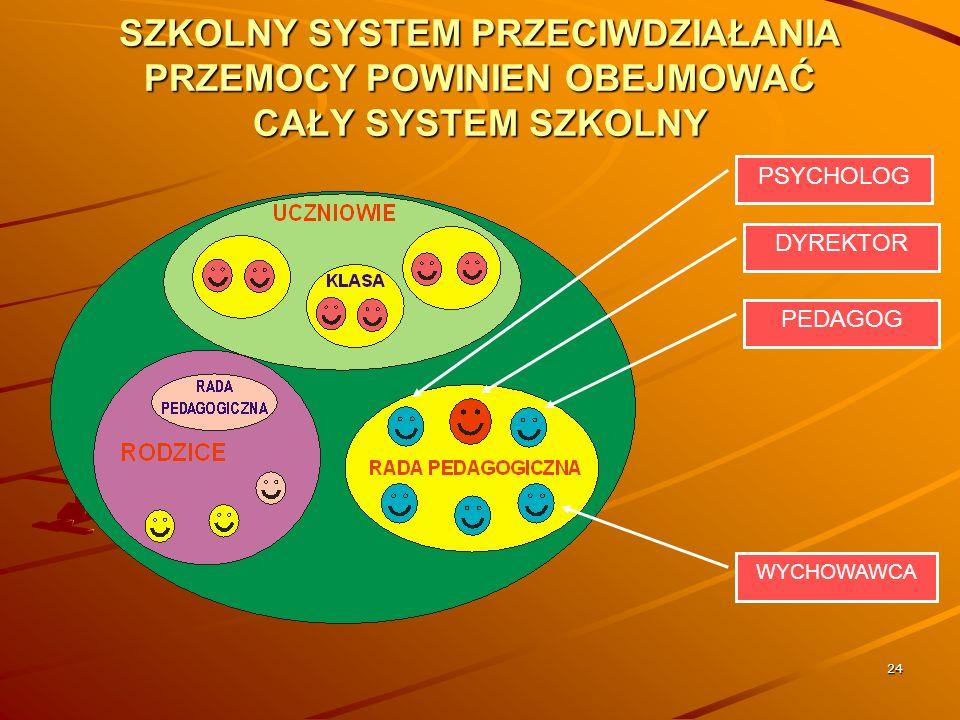 SZKOLNY SYSTEM PRZECIWDZIAŁANIA PRZEMOCY POWINIEN OBEJMOWAĆ CAŁY SYSTEM SZKOLNY