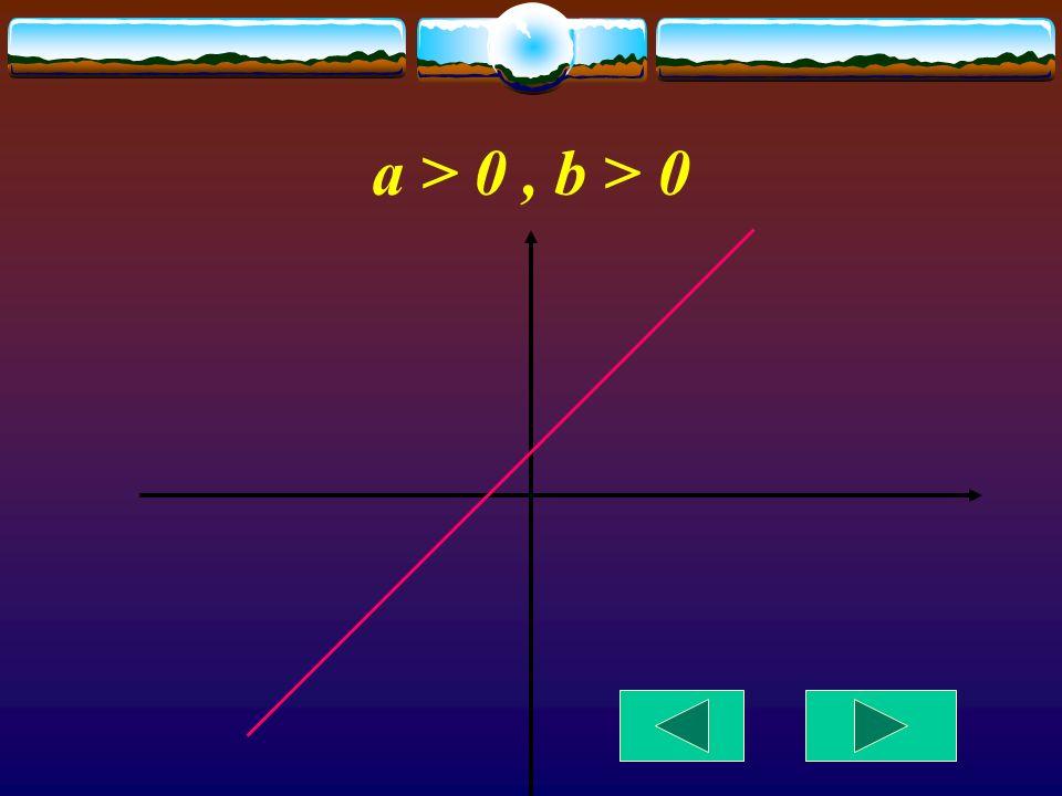 a > 0 , b > 0