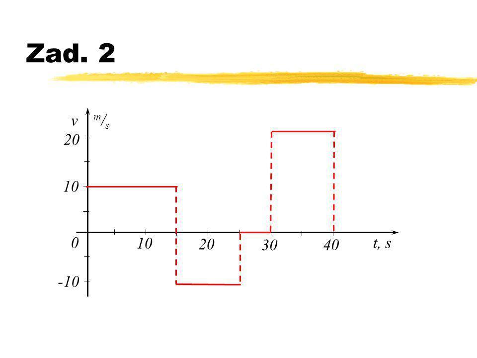 Zad. 2 v m/s t, s 10 20 30 40 -10