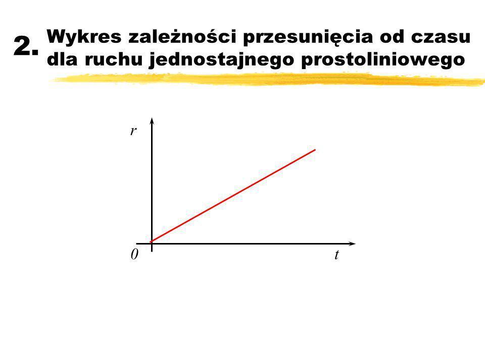 Wykres zależności przesunięcia od czasu dla ruchu jednostajnego prostoliniowego