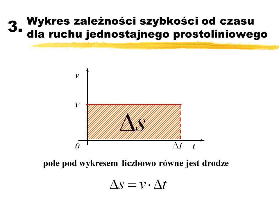 Wykres zależności szybkości od czasu dla ruchu jednostajnego prostoliniowego