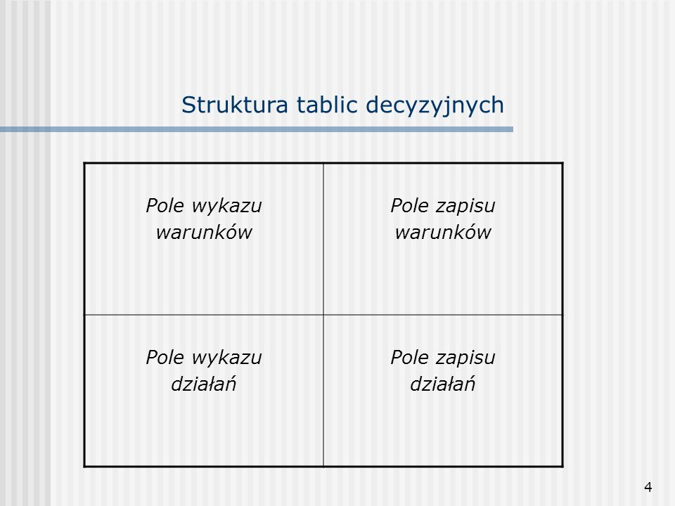 Struktura tablic decyzyjnych