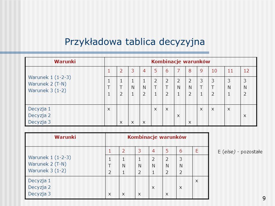 Przykładowa tablica decyzyjna