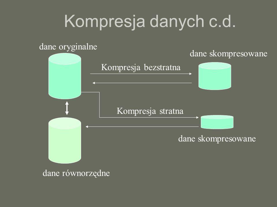 Kompresja danych c.d. dane oryginalne dane skompresowane
