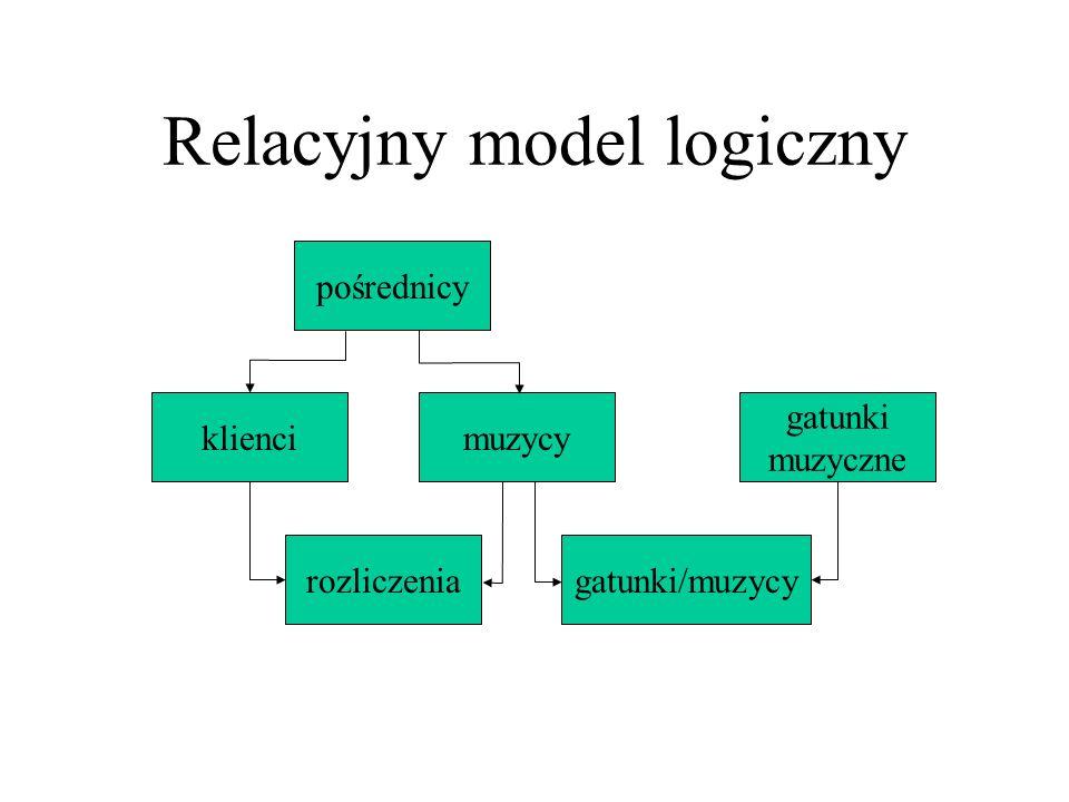 Relacyjny model logiczny