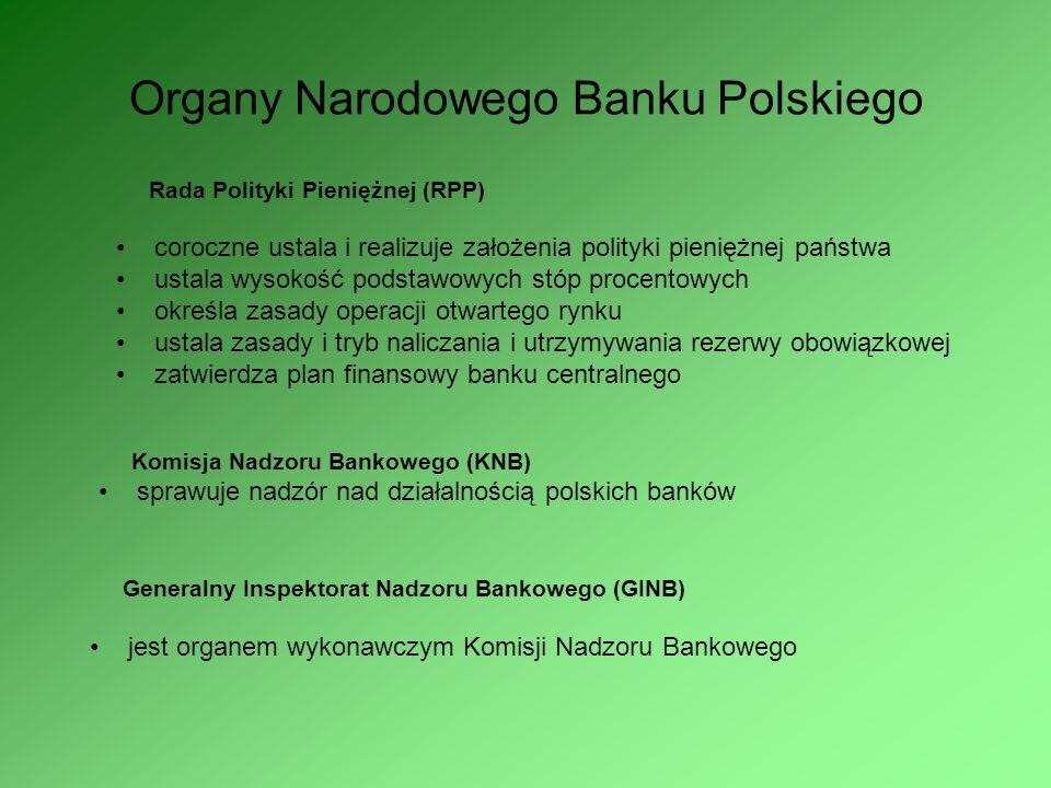 Organy Narodowego Banku Polskiego