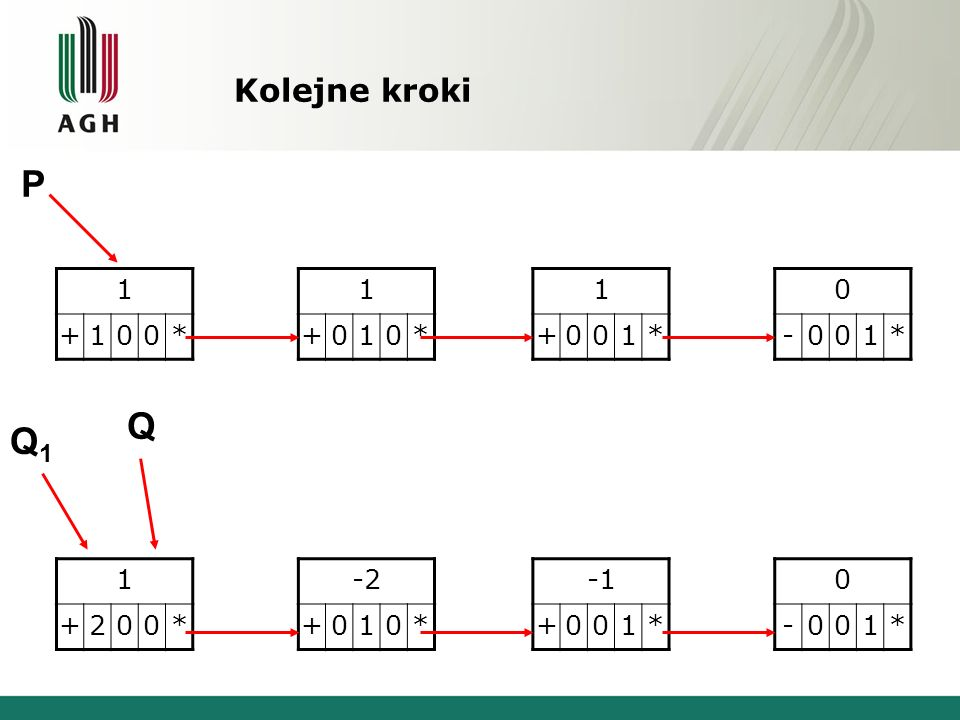 P Q Q1 Kolejne kroki 1 + * 1 + * 1 + * - 1 * 1 + 2 * -2 + 1 * -1 + 1 *