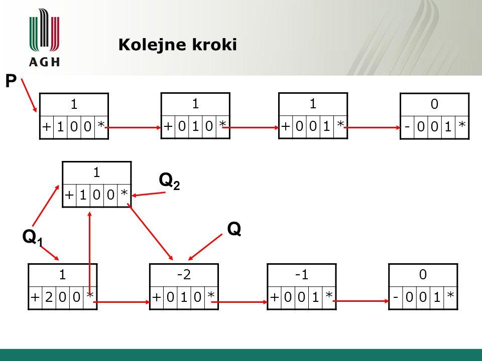 P Q2 Q Q1 Kolejne kroki 1 + * 1 + * 1 + * - 1 * 1 + * 1 + 2 * -2 + 1 *