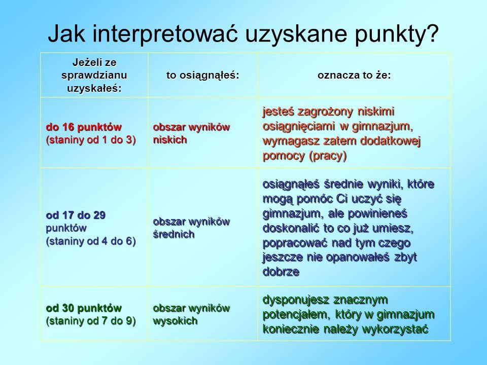 Jak interpretować uzyskane punkty