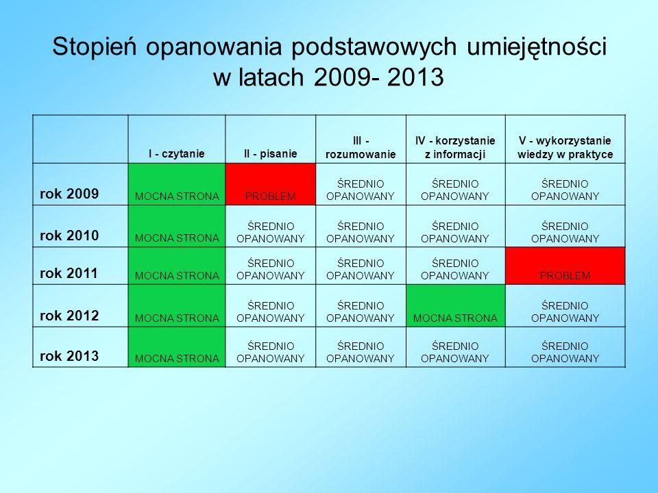 Stopień opanowania podstawowych umiejętności w latach 2009- 2013
