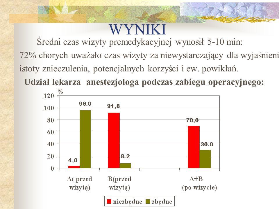 WYNIKI Średni czas wizyty premedykacyjnej wynosił 5-10 min: 72% chorych uważało czas wizyty za niewystarczający dla wyjaśnienia.