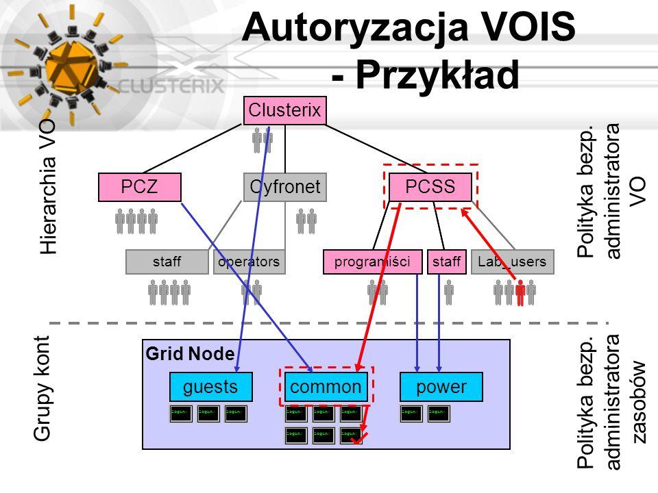 Autoryzacja VOIS - Przykład