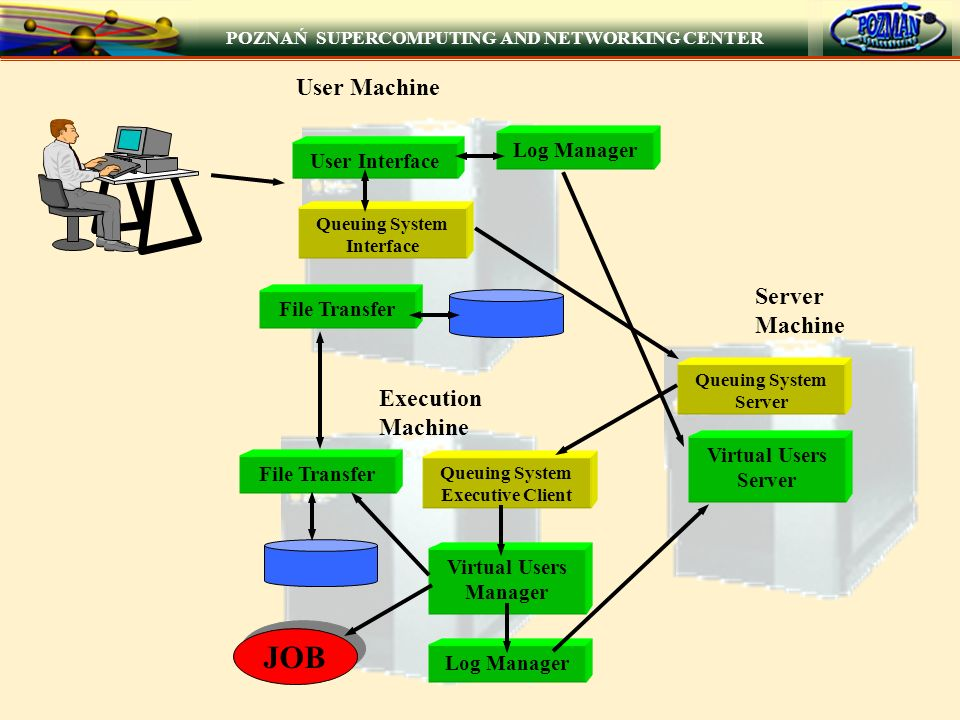 Queuing System Interface Queuing System Executive Client