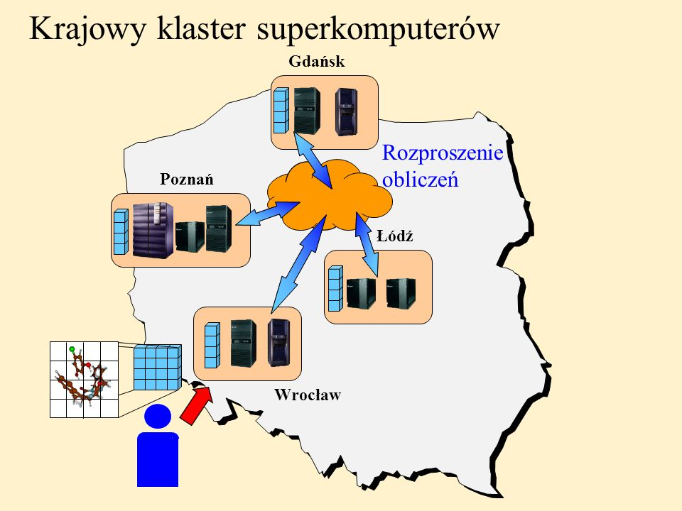 Krajowy klaster superkomputerów
