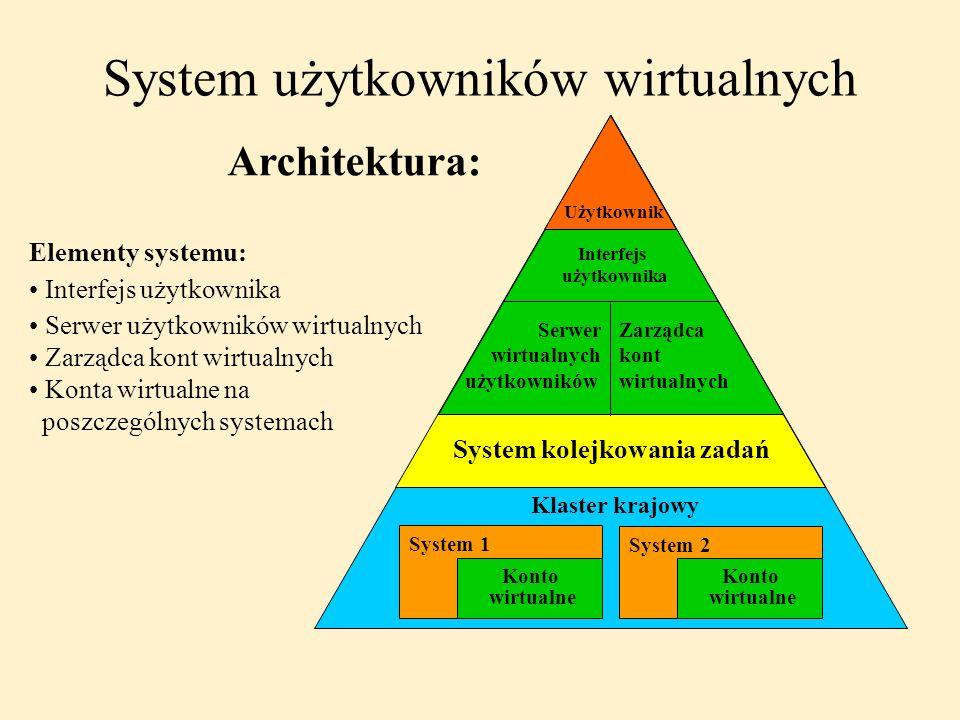 System kolejkowania zadań