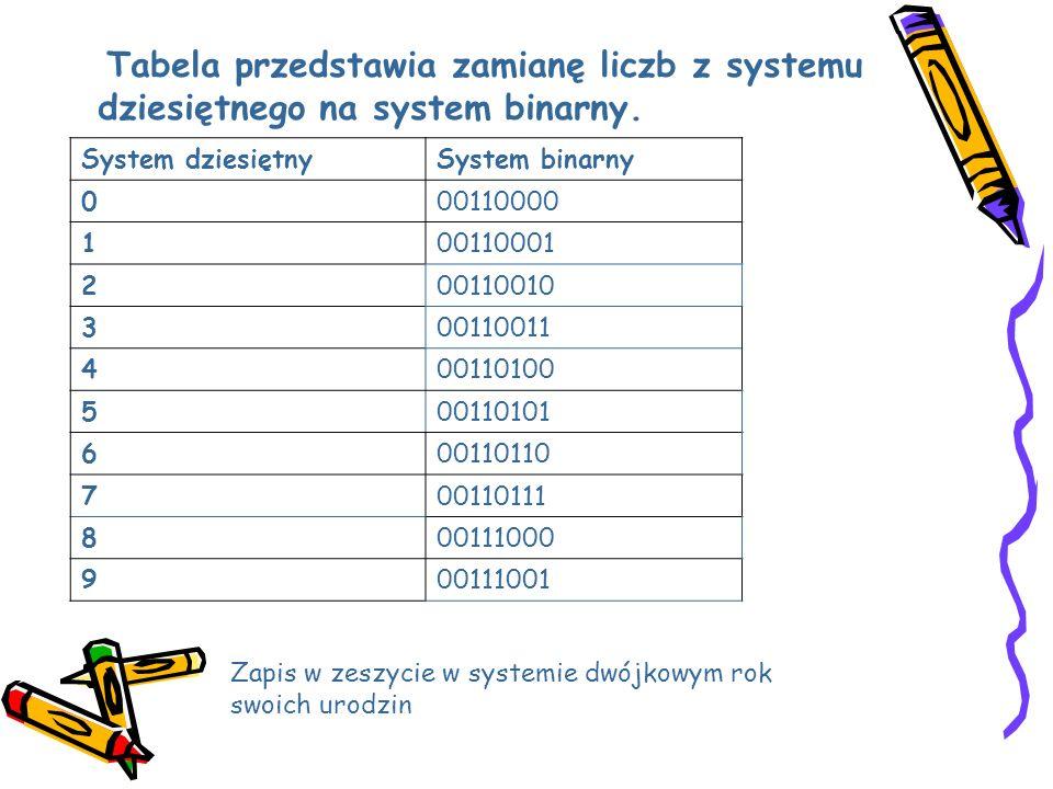 Tabela przedstawia zamianę liczb z systemu dziesiętnego na system binarny.