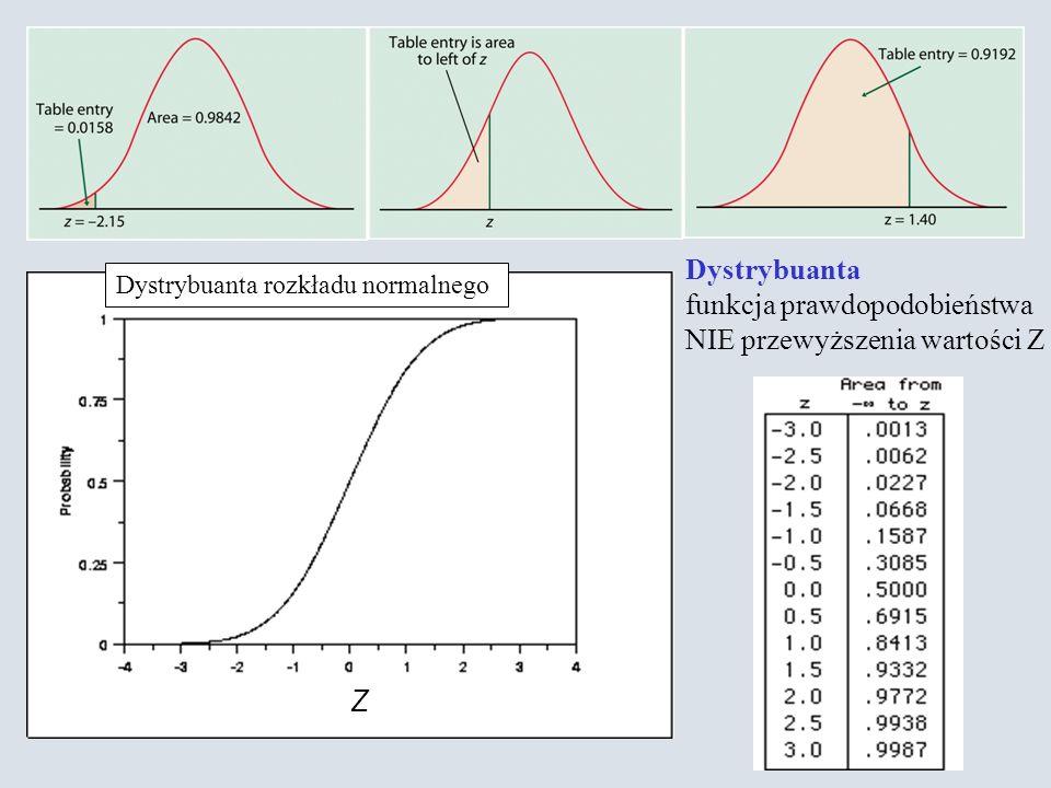 funkcja prawdopodobieństwa NIE przewyższenia wartości Z