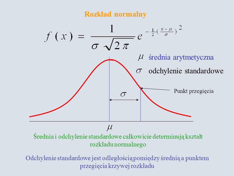 Średnia i odchylenie standardowe całkowicie determinują kształt