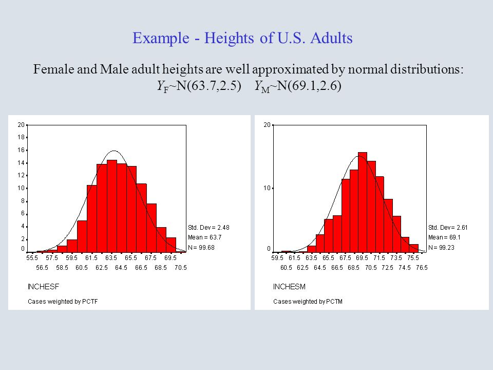 Example - Heights of U.S. Adults