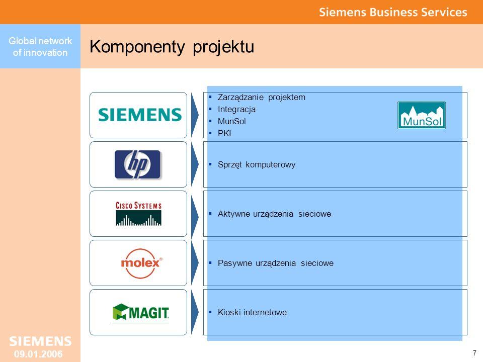 Komponenty projektu Zarządzanie projektem Integracja MunSol PKI