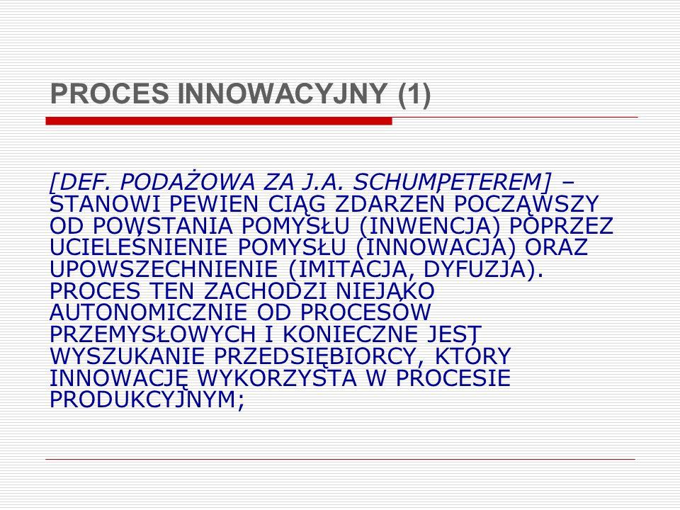 PROCES INNOWACYJNY (1)