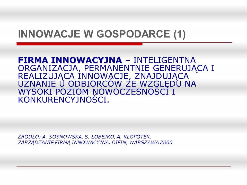 INNOWACJE W GOSPODARCE (1)