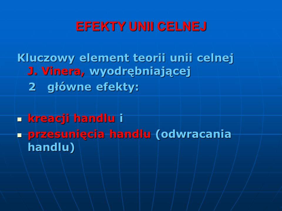 EFEKTY UNII CELNEJ Kluczowy element teorii unii celnej J. Vinera, wyodrębniającej.