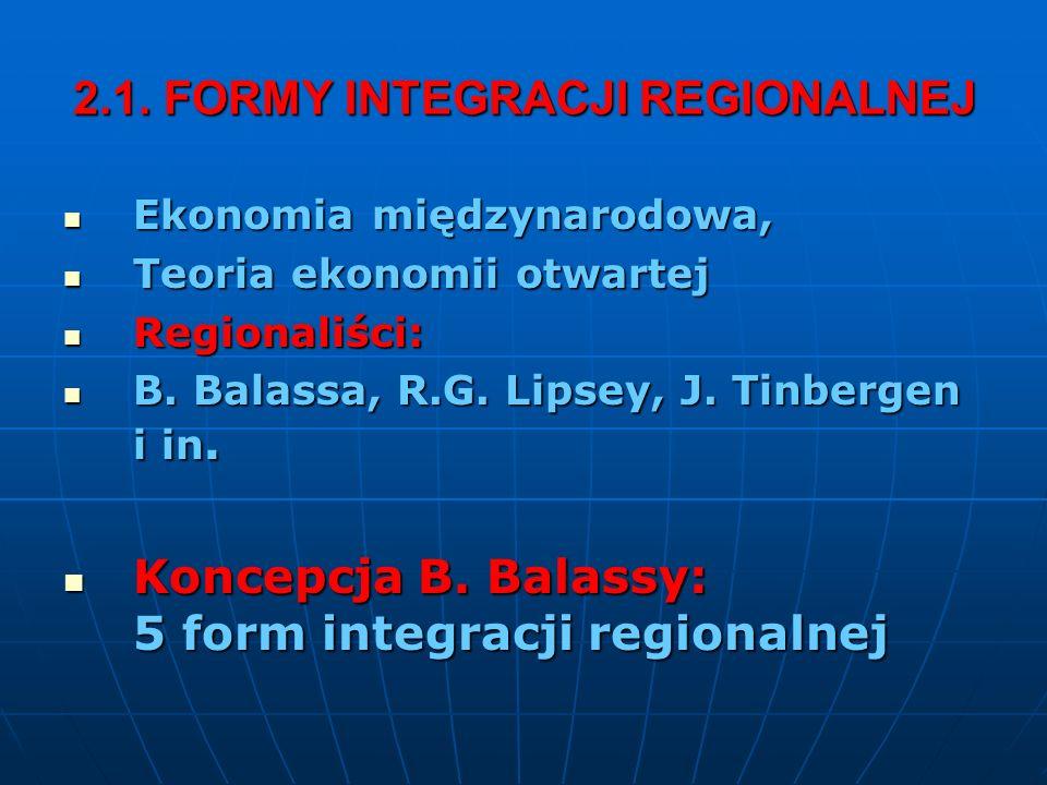 2.1. FORMY INTEGRACJI REGIONALNEJ