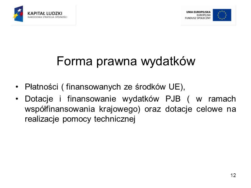 Forma prawna wydatków Płatności ( finansowanych ze środków UE),