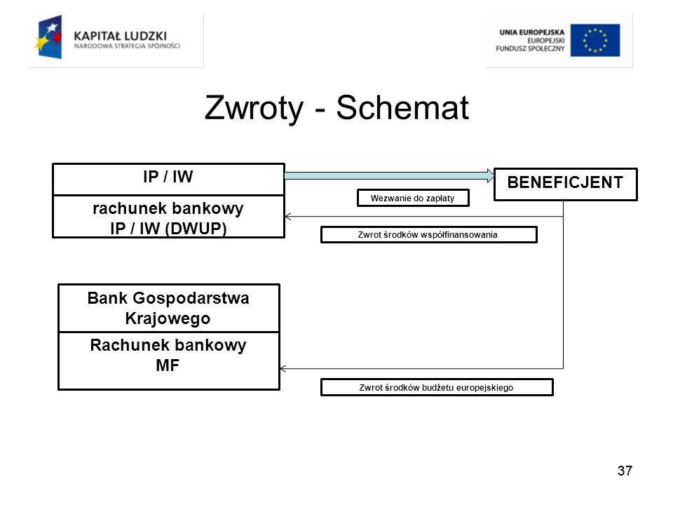 Zwroty - Schemat IP / IW BENEFICJENT rachunek bankowy IP / IW (DWUP)