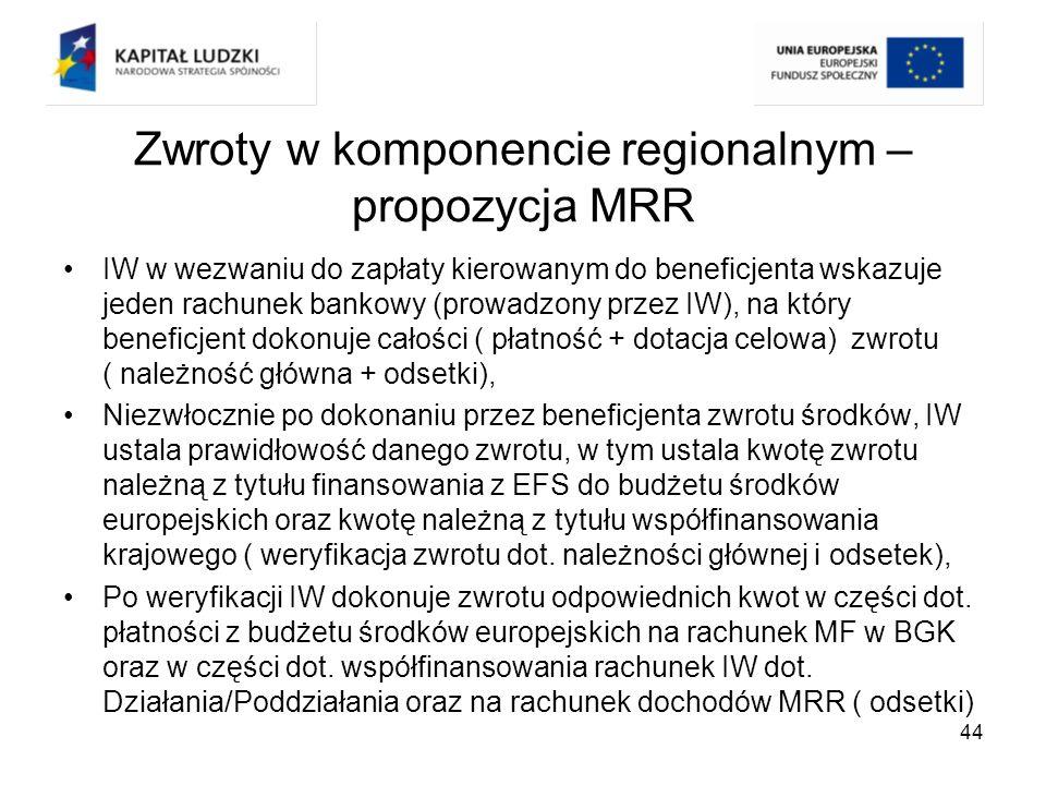 Zwroty w komponencie regionalnym – propozycja MRR
