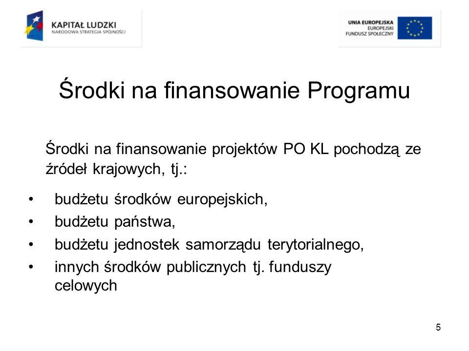 Środki na finansowanie Programu