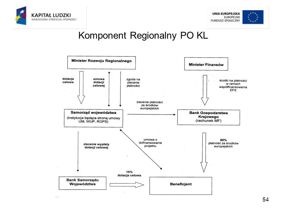 Komponent Regionalny PO KL