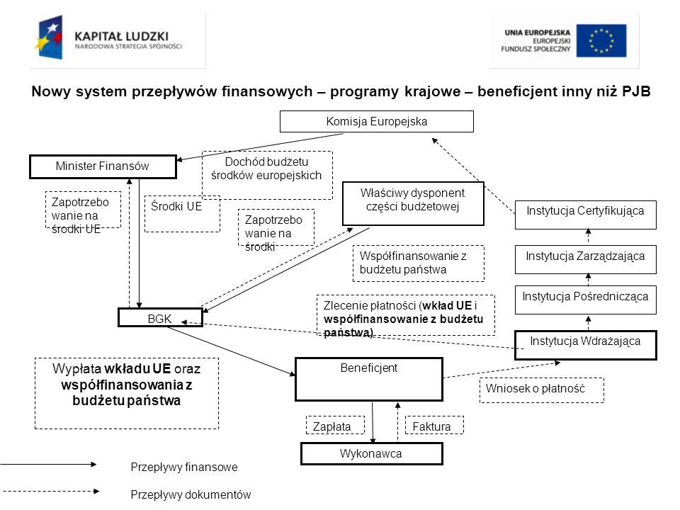 Nowy system przepływów finansowych – programy krajowe – beneficjent inny niż PJB