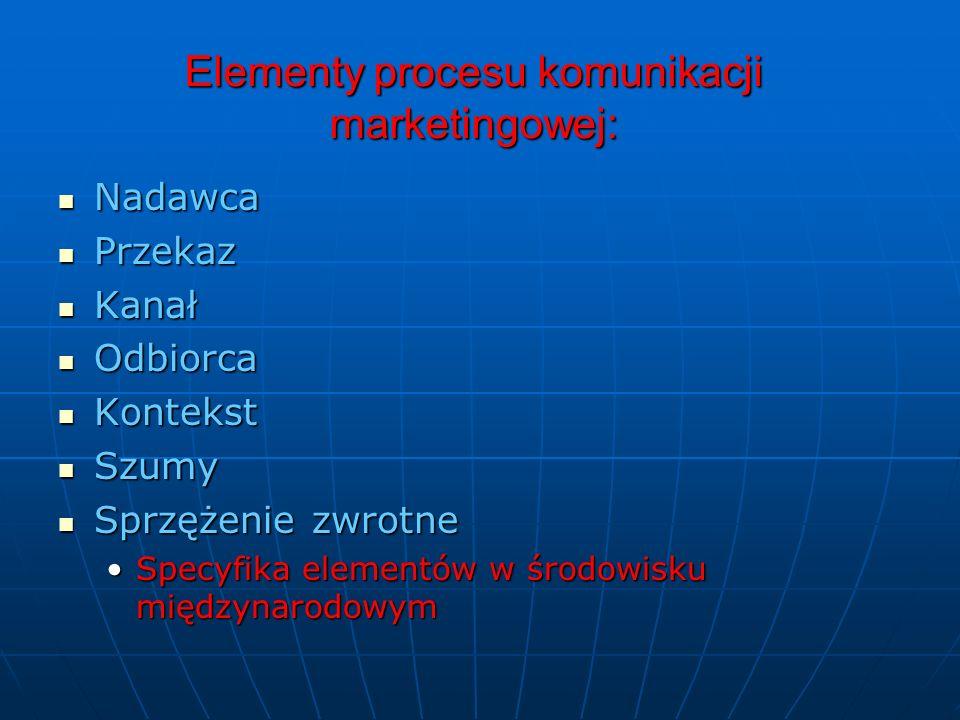 Elementy procesu komunikacji marketingowej: