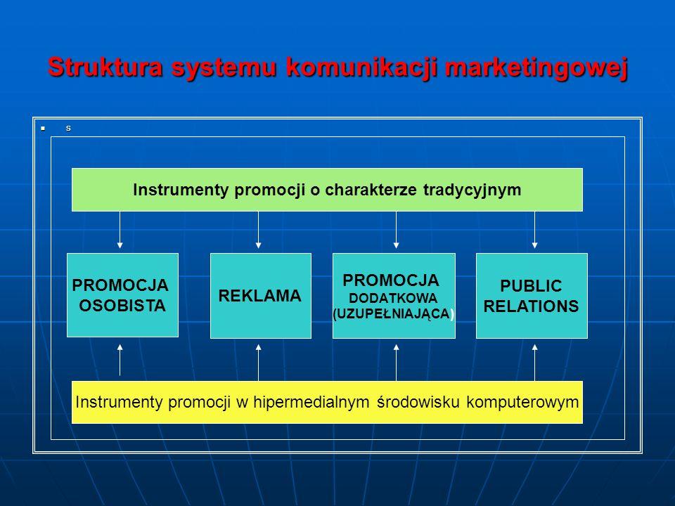 Struktura systemu komunikacji marketingowej