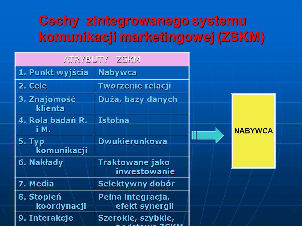 Cechy zintegrowanego systemu komunikacji marketingowej (ZSKM)