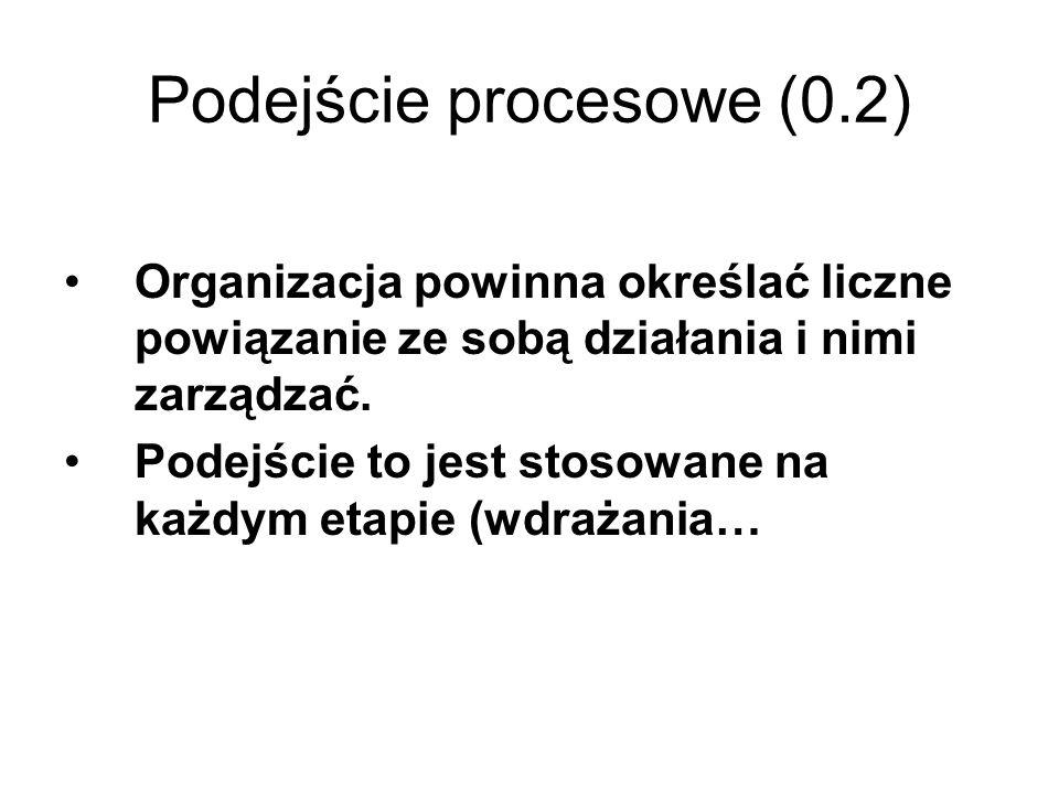 Podejście procesowe (0.2)
