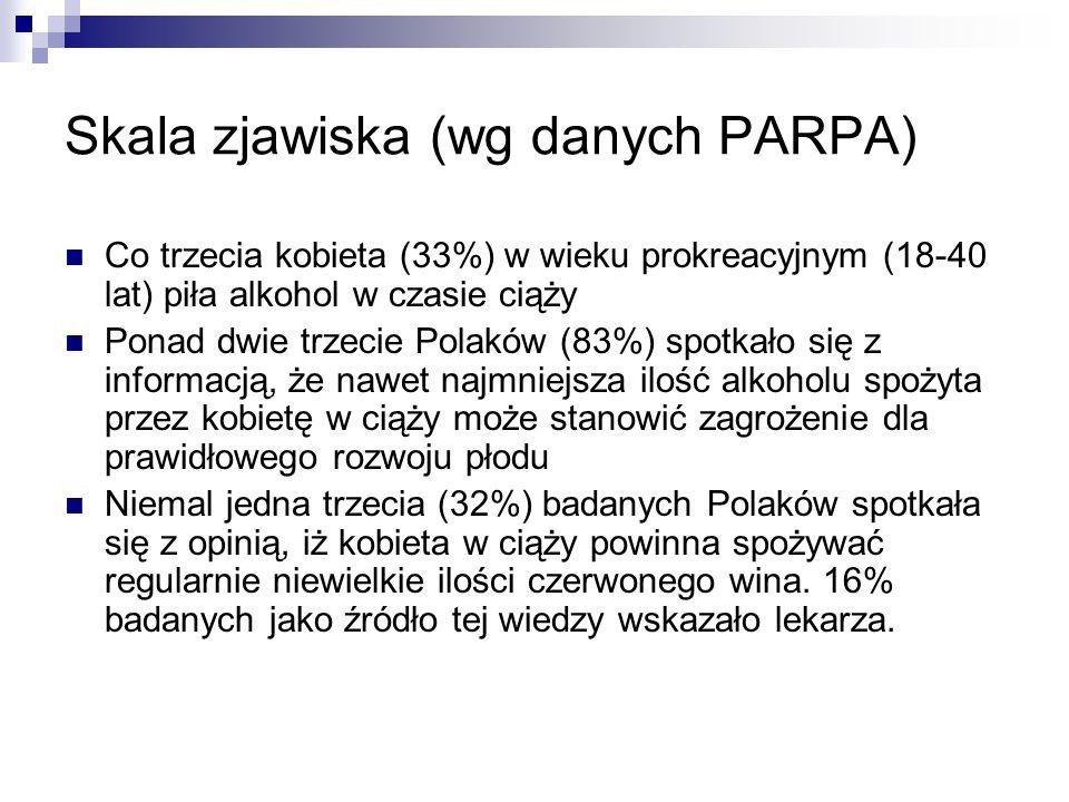Skala zjawiska (wg danych PARPA)