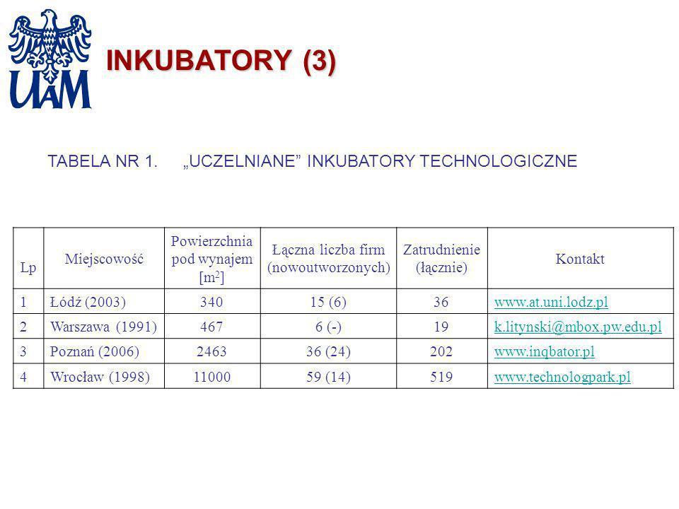 "TABELA NR 1. ""UCZELNIANE INKUBATORY TECHNOLOGICZNE"